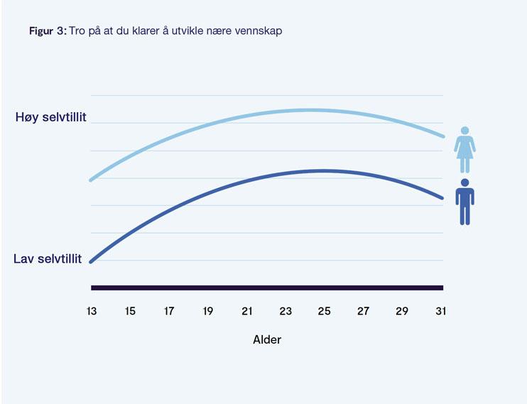 Selvtillit graf 3
