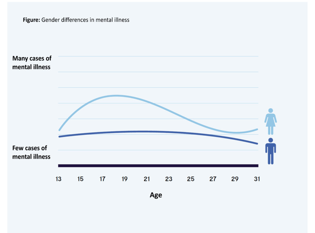 Gender differences in mental illness graph