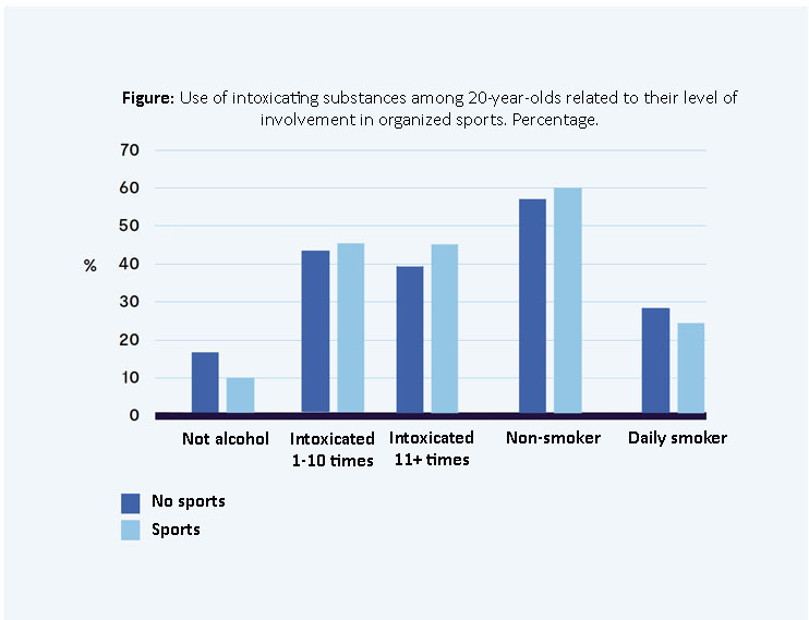 Sports, alcohol and smoking